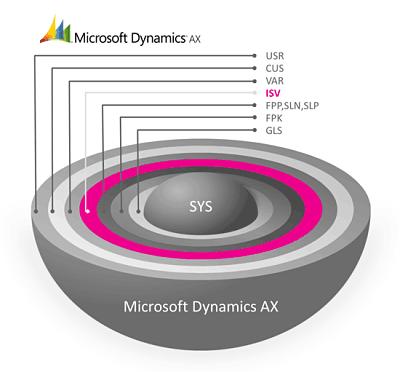 Microsoft Dynamics AX Technical DeveloperJobs in Jeddah, Saudi Arabia