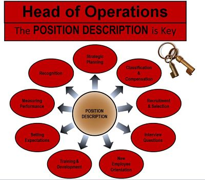 Head of Operations job in Dubai, UAE